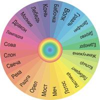 Колесо символов